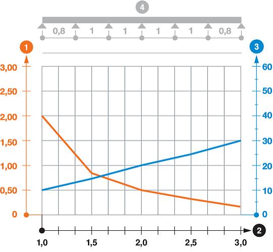 Belastungsdiagramm Kabelrinne Typ RKS 60 ungesickt