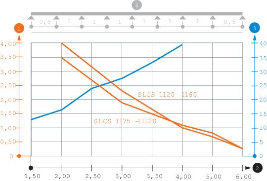 Belastungsdiagramm Kabelleiter Typ SLCS 110
