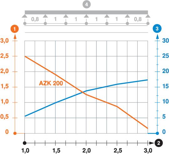 Belastungsdiagramm AZ-Kleinkanal